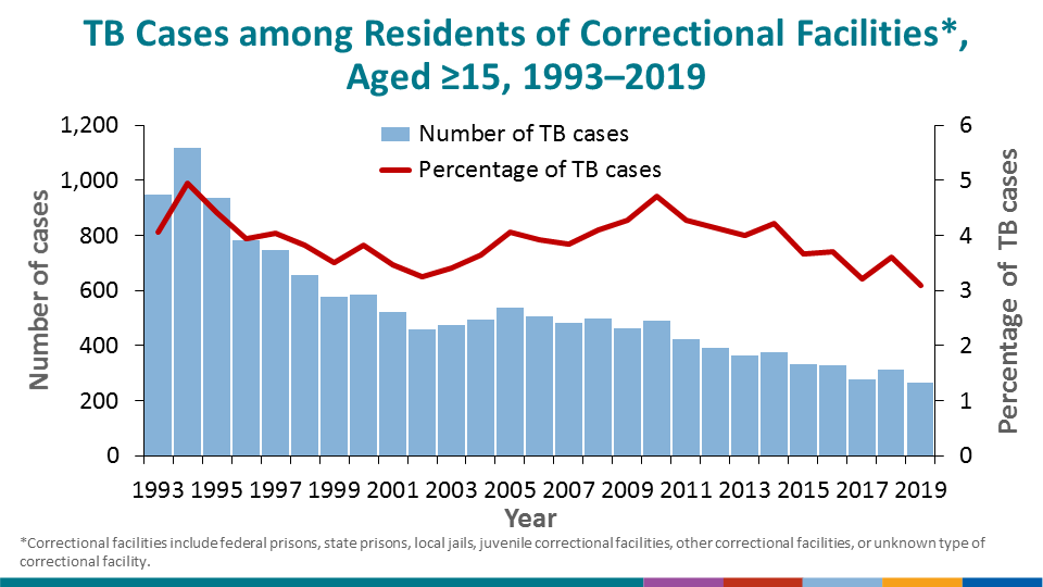 The percentage of cases diagnosed with TB while a resident of a correctional facility continued to decline in 2019, from 3.5% in 2018, compared with 3.1% in 2019.