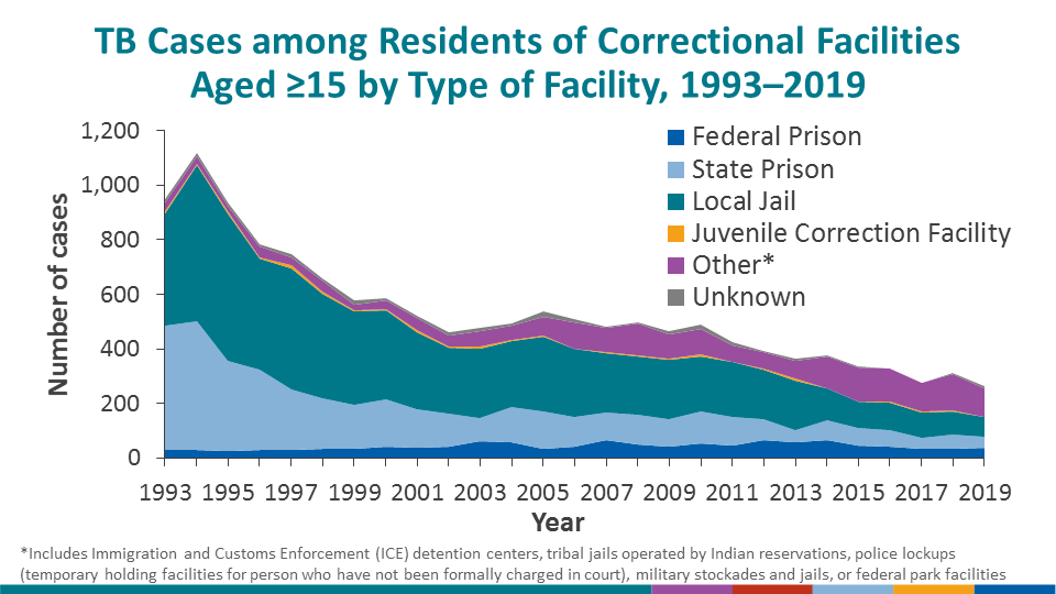Among residents of correctional facilities with TB during 2019 over 15 years old, 27.9% were from local jails, 15.5% from state prisons, 14% from federal prisons, and 39.6% from other correctional facilities. In 2019, 119 (44.9%) of cases occurred in person under ICE custody, which can include ICE facilities or persons in any correction facility who are also under ICE custody.