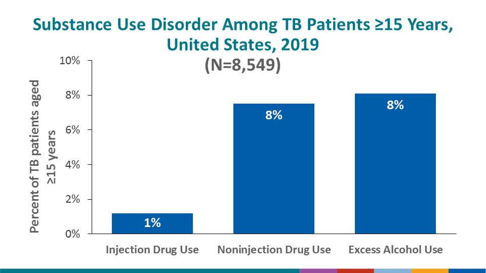 Substance use disorder is also a TB risk factor. Overall, 1.2% of all 2019 TB patients aged ≥15 years reported injection-drug use (IDU) during the year preceding diagnosis. Reported use of non-injection drugs among patients aged ≥15 years was higher (7.5%) than IDU, as was excessive use of alcohol (8.1%).