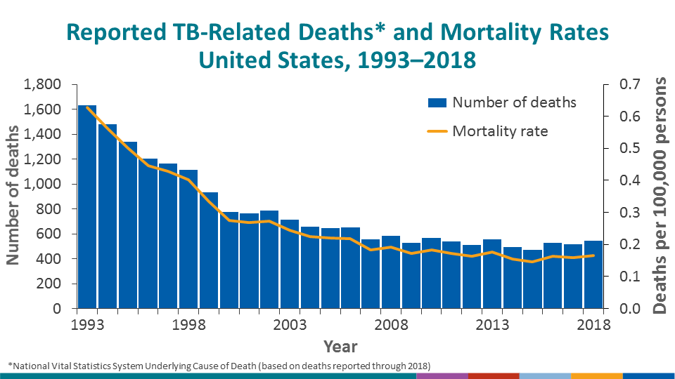 The National Vital Statistics System (NVSS) reported 542 TB-related deaths (0.2 deaths per 100,000 persons) where TB was the underlying cause of death for 2018, the most recent year for which data are available. This represents a 5.2% increase in deaths and a 4.7% increase in the mortality rate from 2017, above the historical low of 470 deaths (0.1 deaths per 100,000 persons) reported in 2015. National Vital Statistics System accessed from CDC WONDER as of June 17, 2020: https://wonder.cdc.gov/controller/datarequest/D76;jsessionid=820CCEC1DEC9CBC40CFD9E610AF5