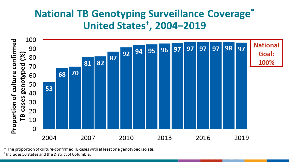 This slide shows the increase in genotyping surveillance coverage from 2004 to 2019. In 2004 the proportion of culture confirmed TB cases with at least one genotyped isolate was 52.6%; in 2019 it was 97.0%. The national goal for genotyping surveillance coverage is 100.0%.