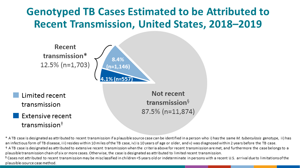 Nationally, CDC attributed 1,703 (12.5%) of 13,577 genotyped cases reported during 2018–2019 to recent transmission.