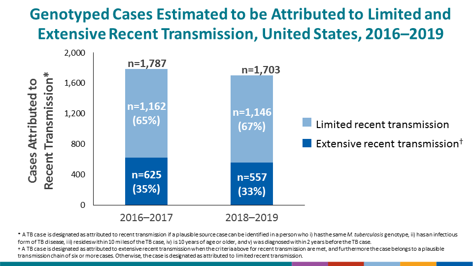 CDC has provided national estimates of recent transmission and extensive recent transmission throughout a 2-year period since the publication of Reported Tuberculosis in the United States, 2016. The number of cases attributed to recent transmission has declined. By comparison, estimates were 1,787 cases during 2016–2017 and 1,703 during 2018–2019.