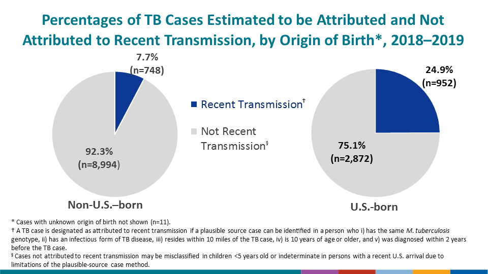 A greater proportion of genotyped cases were attributed to recent transmission among U.S.-born persons (24.9%) than among non-U.S.–born persons (7.7%).