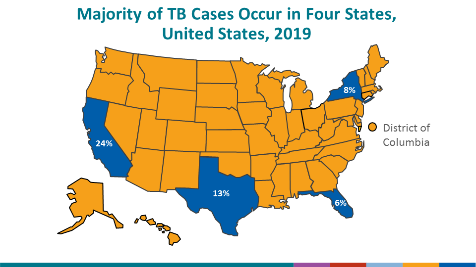 Among U.S. states, the majority (51%) of TB cases continue to be reported from 4 states: California (23.7%), Texas (13.0%), New York state (including New York City, 8.5%), and Florida (6.3%). These states are also the most populous states in the United States and estimates of the TB incidence rate are presented on the next slide to account for the size of the underlying population in each state.