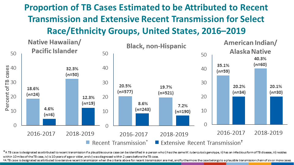 Greater proportions of cases attributed to recent transmission and extensive recent transmission were identified among Native Hawaiian/Pacific Islander, non-Hispanic Black, and American Indian/Alaska Native persons, compared with national average estimates.