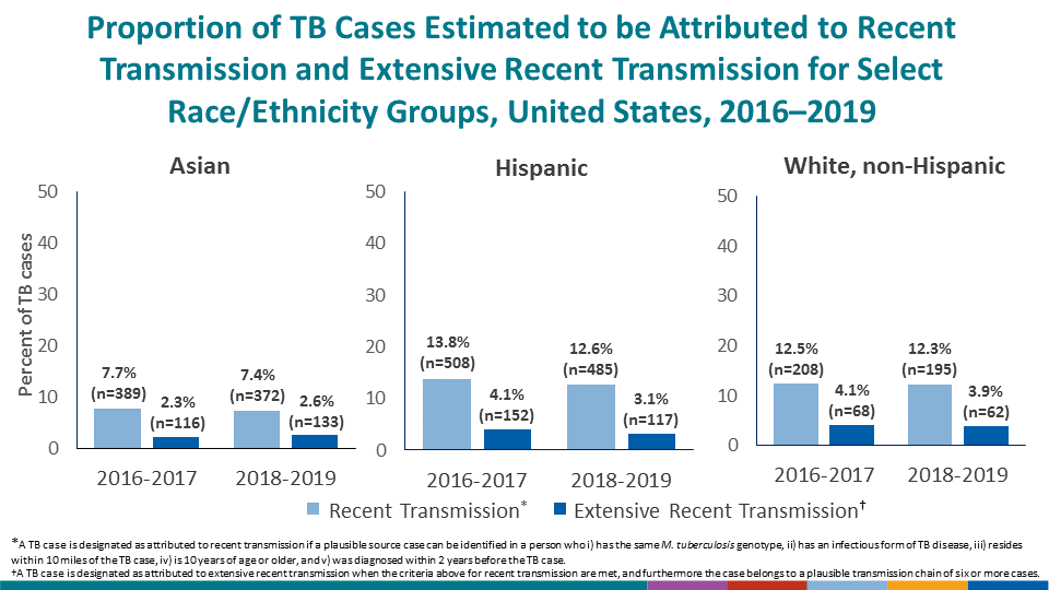 Lower proportions of cases attributed to recent transmission and extensive recent transmission were identified among non-Hispanic Asian persons, compared with national average estimates. Lower proportions of cases were attributed to extensive recent transmission among persons of Hispanic ethnicity, compared with national average estimates.