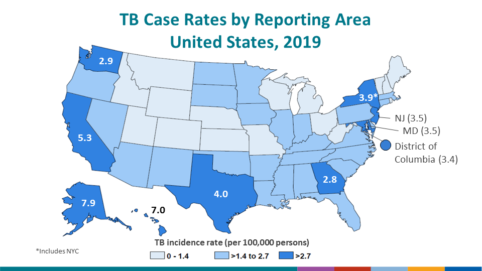 Nine states and the District of Columbia had incidence rates higher than the national rate in 2019. Alaska had the highest rate (7.9 cases per 100,000 persons, followed by Hawaii (7.0), California (5.3), Texas (4.0), New York (including New York city*, 3.9), New Jersey and Maryland (3.5), Washington (2.9) and Georgia (2.8). Note: New York City, which is a distinct reporting area, had an incidence rate of 6.8 per 100,000 persons. When New York City is analyzed separately, the remainder of New York state has an incidence rate of 1.7 per 100,000 persons.