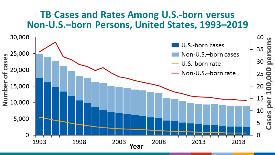 Demographic characteristics of persons with TB remain similar to previous years, with the majority of reported TB cases occurring among non-U.S.–born persons (6,364 cases; 71.4%). The incidence rate among non-U.S.–born persons continues to decrease, with the 2019 rate (14.2 cases per 100,000 persons) representing the lowest rate on record. However, the annual decline is smaller than in previous years. TB cases among U.S.-born persons decreased in 2019 with 2,541 cases (28.5%) and 0.9 cases per 100,000 persons.