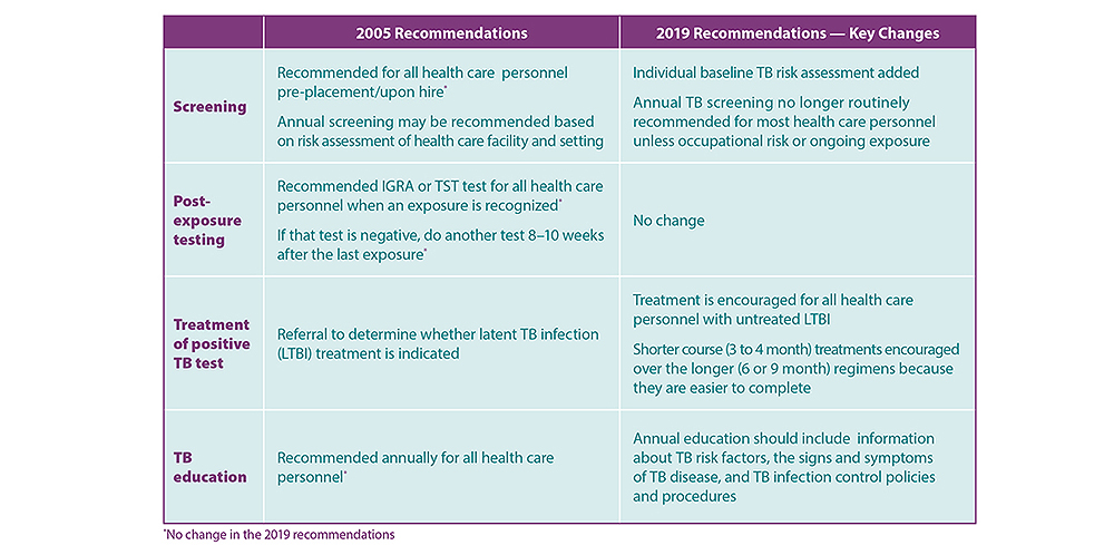 Summary of updates to TB Screening, Testing, and Treatment Recommendations of U.S. Health Care Personnel