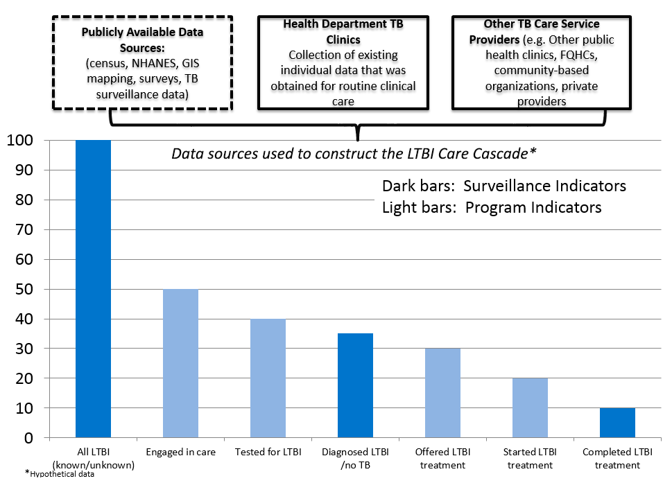 bar graph shows TB Prevention Cascade to Cure with treatment as the prevention, using hypothetical data to illustrate the concept. The first bar is an estimate of all persons with LTBI; the succeeding bars estimate the proportions of all persons with LTBI who progress through each segment of the cascade, from start of care to treatment completion.  Dark blue bars are surveillance indicators; light blue bars are program indicators.""