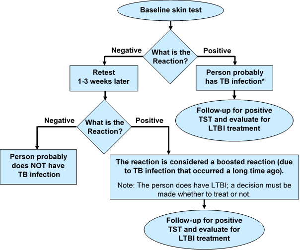 Two-Step-TST-Testing