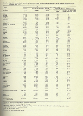 Image of 1953 CDC TB Surveillance Report.
