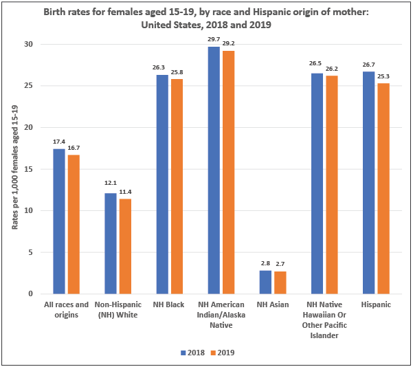 Birth Rates per 1,000 Females Aged 15 to 19 Years, by Race and Hispanic Origin of Mother: United States, 2018 and 2019.  All races and origins, 2018: 17.4; 2019: 16.7 Non-Hispanic White, 2018: 12.1; 2019: 11.4 Non-Hispanic Black, 2018: 26.3; 2019: 25.8 Non-Hispanic American Indian/Alaska Native, 2018: 29.7; 2019: 29.2 Non-Hispanic Asian, 2018: 2.8; 2019: 2.7 Non-Hispanic Native Hawaiian or Other Pacific Islander, 2018: 26.5; 2019: 26.2 Hispanic, 2018: 26.7; 2019: 25.3