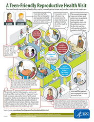 Infographic on teens visiting reproductive health friendly clinic for teens.