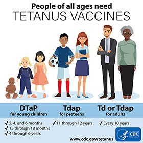 Tetanus vaccines for DTaP, Tdap, and Td.
