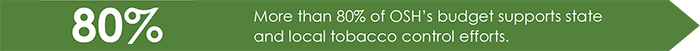 80% - More than 80% of OSH's budget supports state and local tobacco control efforts
