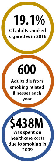 19.1% of adults smoked cigarettes in 2018; 600 adults die from smoking-related illnesses each year; $438M was spent on healthcare costs due to smoking in 2009