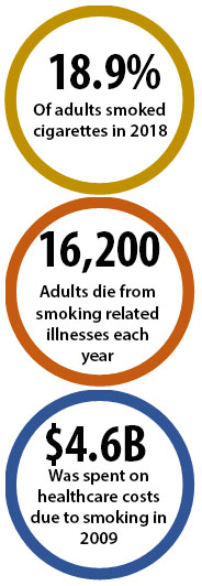 18.9% of adults smoked cigarettes in 2018; 16,200 adults die from smoking-related illnesses each year; $4.6B was spent on healthcare costs due to smoking in 2009