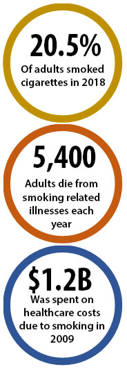 20.5% of adults smoked cigarettes in 2018; 5,400 adults die from smoking-related illnesses each year; $1.2B was spent on healthcare costs due to smoking in 2009