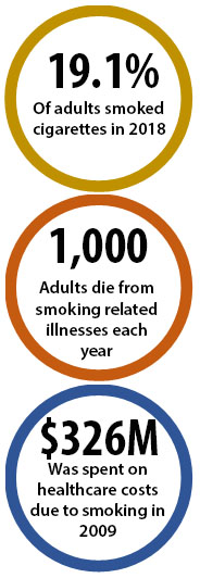 19.1% of adults smoked cigarettes in 2018; 1,000 adults die from smoking-related illnesses each year; $326M was spent on healthcare costs due to smoking in 2009