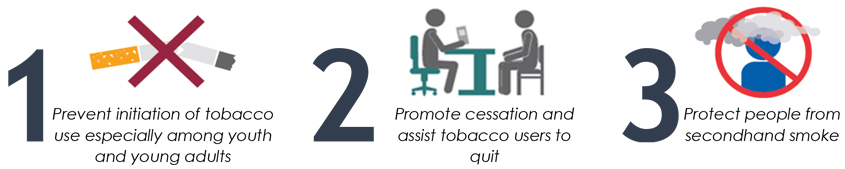 1-prevent initiation of tobacco use especially among youth and young adults 2-promote cessation and assist tobacco users to quit 3-protect people from secondhand smoke