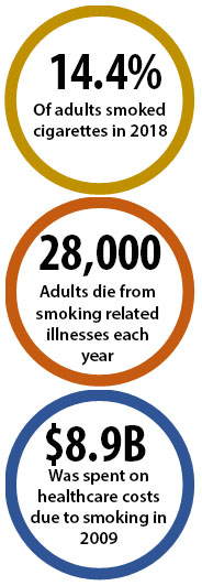 14.4% of adults smoked cigarettes in 2018; 28,000 adults die from smoking-related illnesses each year; $8.9B was spent on healthcare costs due to smoking in 2009