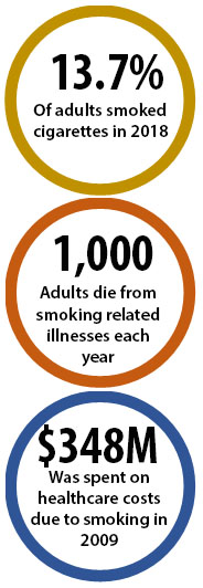13.7% of adults smoked cigarettes in 2018; 1,000 adults die from smoking-related illnesses each year; $348M was spent on healthcare costs due to smoking in 2009