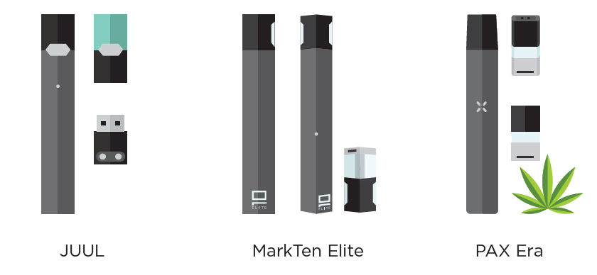 Images of three brands of e-cigarettes:  JUUL, MarkTen Elite, and PAX Era