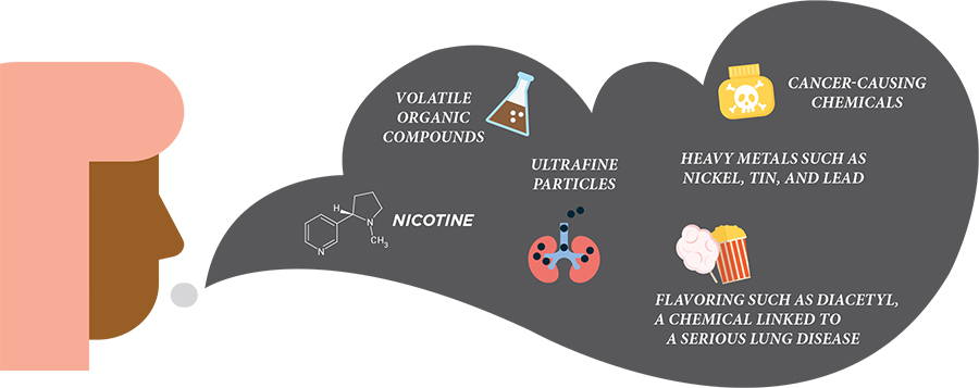 image of a person with a gray cloud of smoke coming out of them and in the cloud are icons with labels: Volatile Organic Compounds; Nicotine; Ultrafine Particles; Cancer-Causing Chemicals; Heavy Metals such as Nickel, Tin, and Lead; Flavoring such as Diacetyl, A chemical linked to a serious lung disease