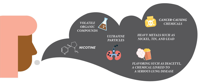 E-cigarette aerosol can contain harmful ingredients such as volatile organic compounds; nicotine; ultrafine particles; cancer-causing chemicals; heavy metals such as nickel, tin and lead and flavoring such as diacetyl, a chemical link to serious lung disease.