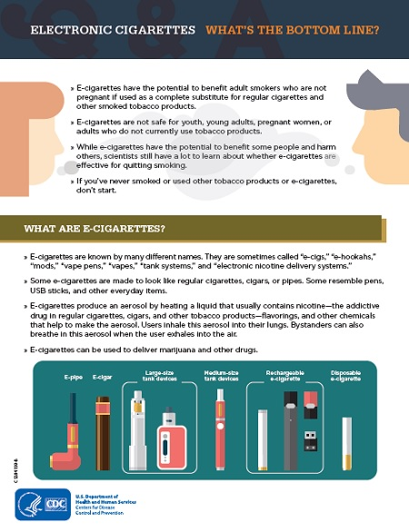 Electronic Cigarettes: What's the Bottom Line? Information/description of this infographic provided below.