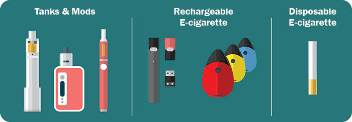 Images of a Tanks and mods, rechargeable e-cigarette, and a disposable e-cigarette.