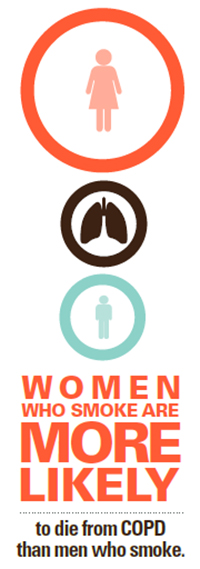 Women who smoke are more likely to die from COPD than men who smoke.