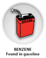 Benzene found in gasoline