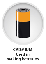 Cadmium used in making batteries