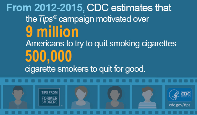 From 2012-2015, CDC estimates that the Tips campaign motivated 9 million Americans to try to quit smoking cigarettes 500,000 cigarette smokers to quit for good.