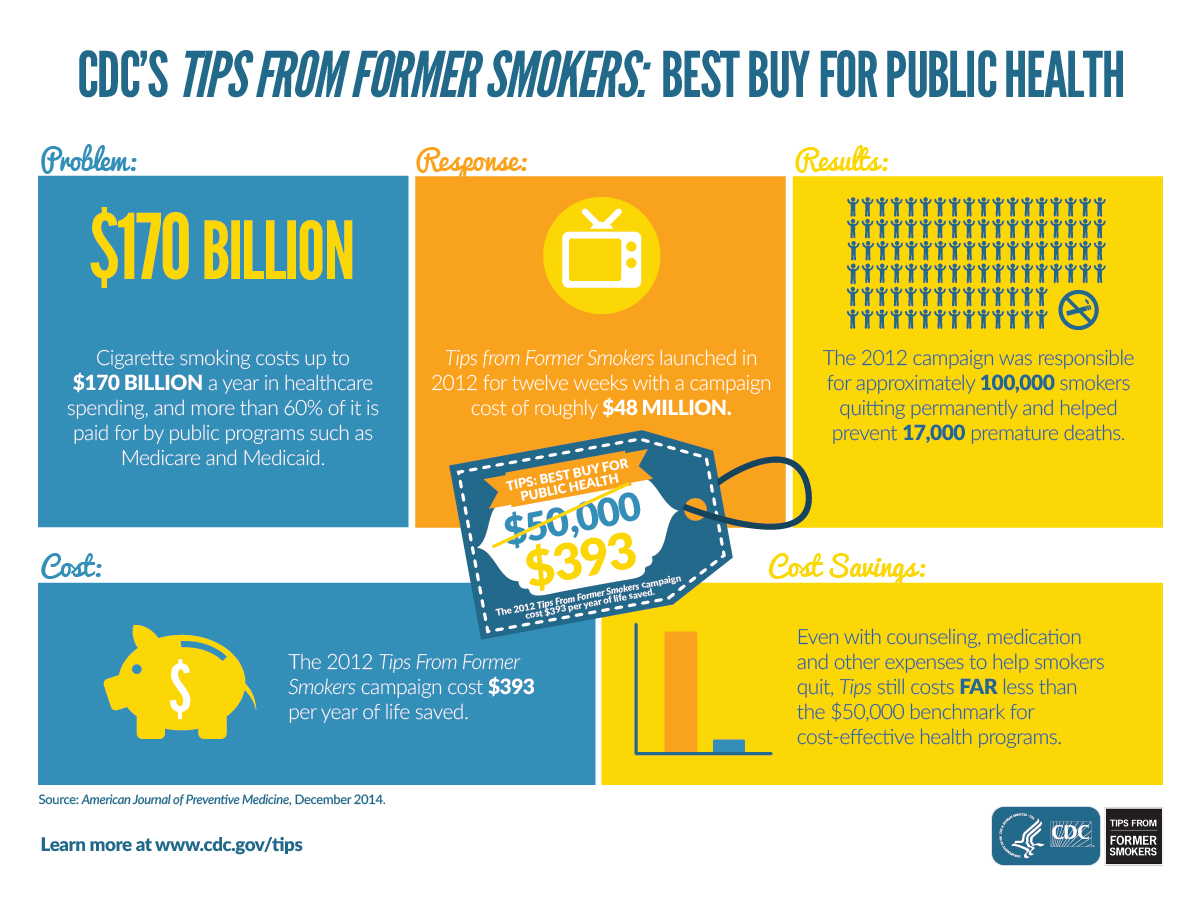 About the Campaign | About the Campaign | Tips From Former Smokers | CDC