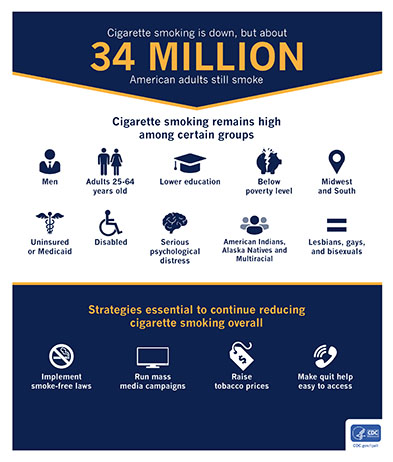 Cigarette Smoking is Down, but about 34 million American Adults Still Smoke