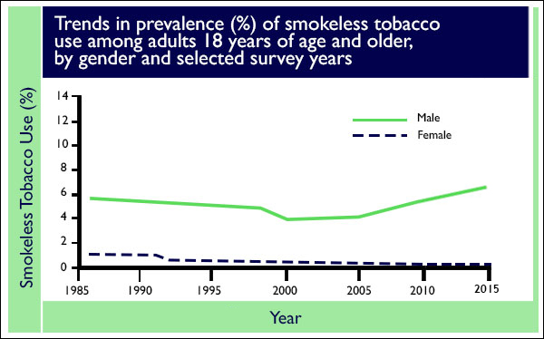 Smokeless Tobacco Use in the United States | CDC