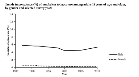 Image of trends among adults who use smokeless tobacco