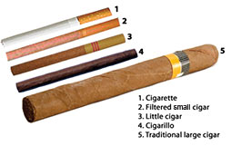Image of various forms of cigars