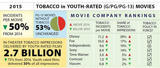 Tobacco in youth-rated movies, 2015