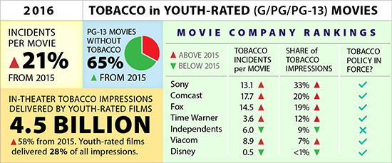Tobacco in youth-rated movies, 2016
