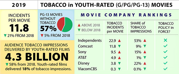 Tobacco in Youth Rated Movies, 2019