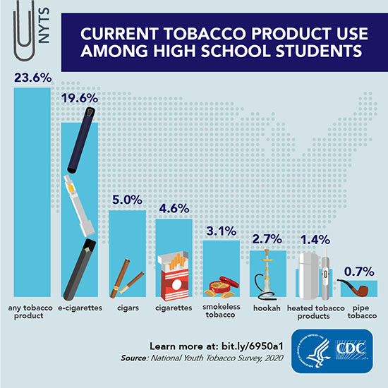 Tobacco Product Use Among High School Students – 2020