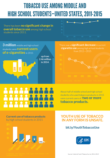 Tobacco Use Among Middle and High School Students   United States