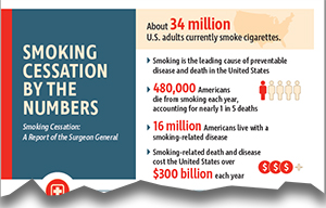 Smoking Cessation by the Numbers; Smoking Cessation: A Report of the Surgeon General infographic thumbnail