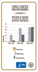 Lung Cancer Risk for Smokers