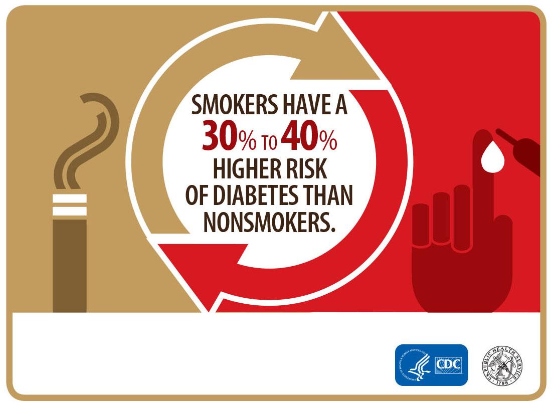 smoking and diabetes relationship